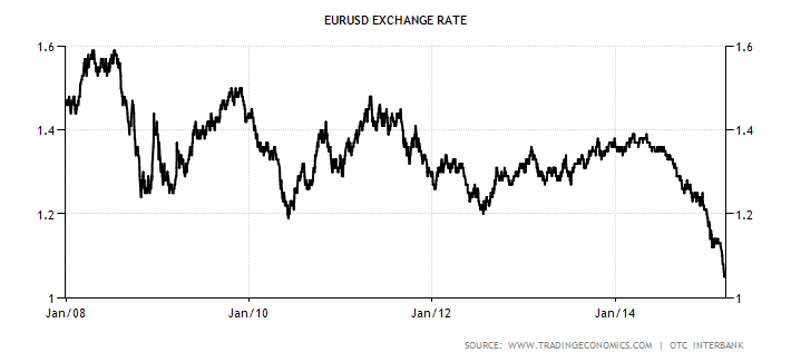 factors that affected the euro dollar exchange The u s dollar rate and the four factors that affect it how much is the dollar worth in 5 other currencies and why share flip pin email  the euro to us dollar conversion rate depends on the relative strength of the european union's economy in 2007,.